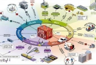 Cử nhân Logistics và quản lý chuỗi cung ứng